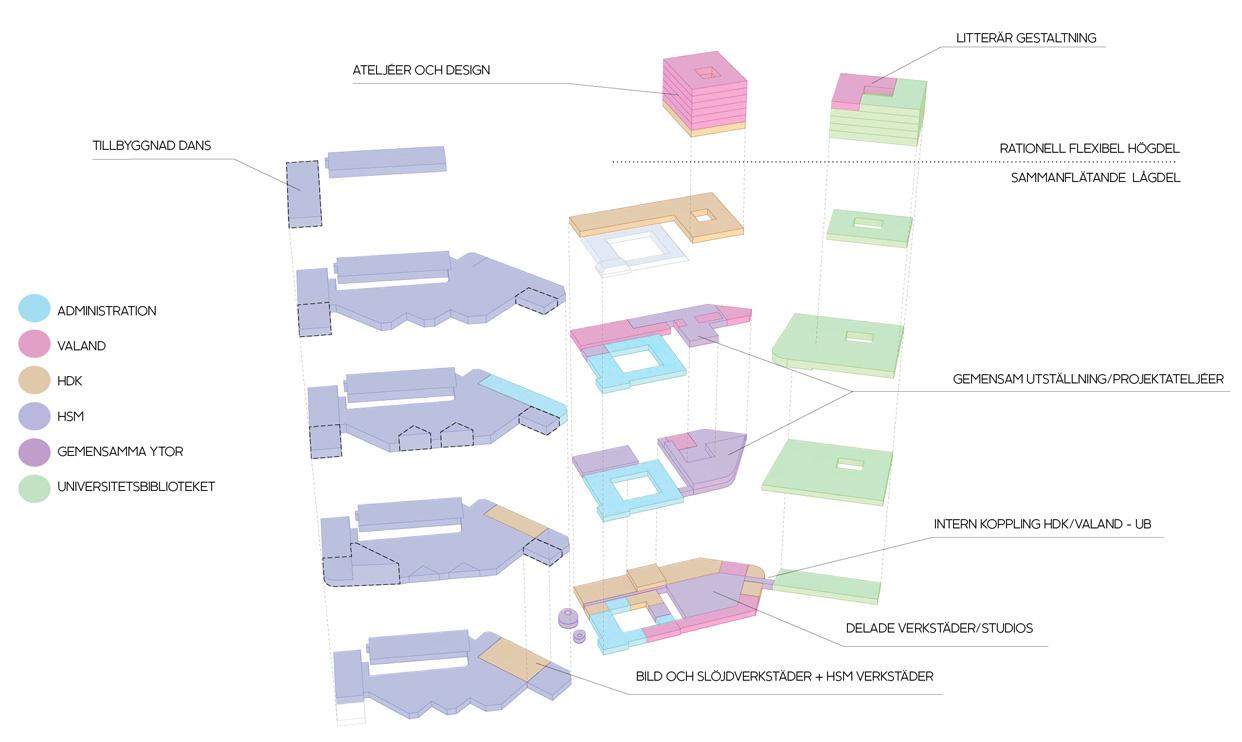 Campus_Näckrosen_Göteborg_Inåt_Utåt_Sprängskiss_Varg_Arkitekter