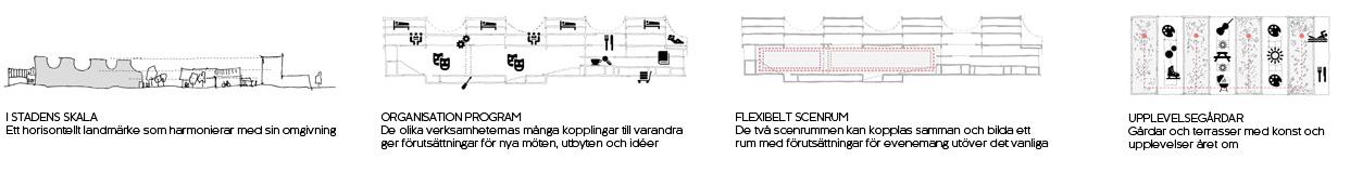 Skelefteå_Kulturhus_öppen_tävling_diagram_Varg_Arkitekter
