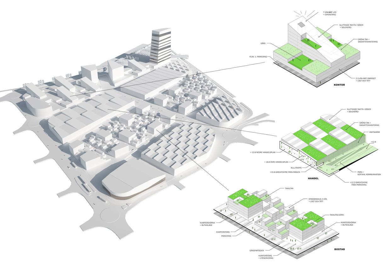 Blandstad_Backaplan_Hisingen_Goteborg_Arbetsplatser_Kontor_Externhandel_Internhandel_Paralellt_Uppdrag_Stadsutveckling_Stadsbyggnad_Diagram_Varg_Arkitekter