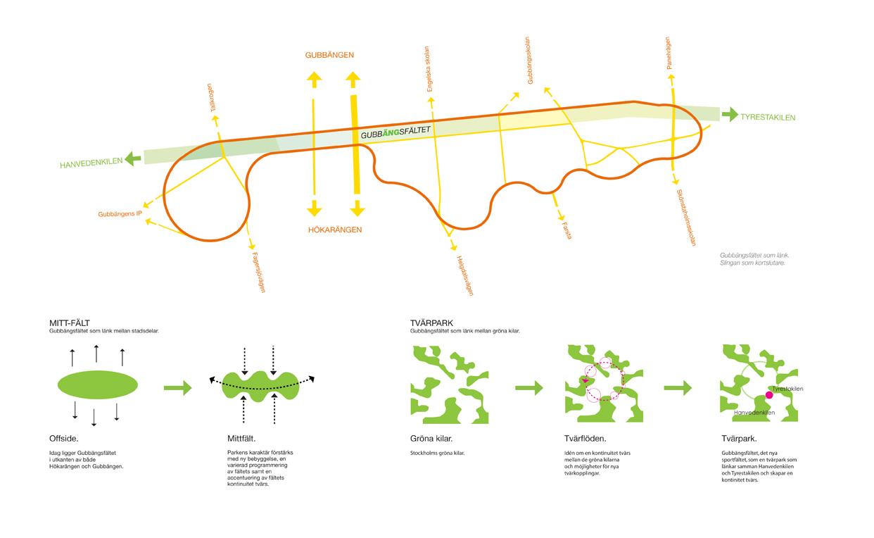 Gubbangsfaltet_Stockholm_Stadsutveckling_Bostader_Paralellt_Uppdrag_Diagram_Varg_Arkitekter
